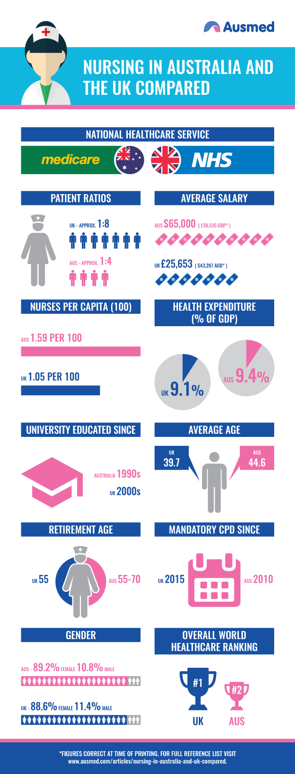 Nursing in Australia and the UK Compared Infographic